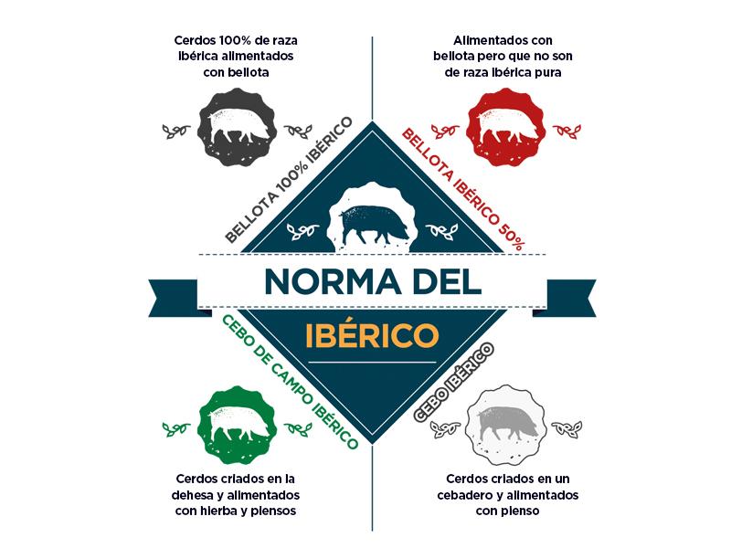 iberico-tienda-gourmet-online-anchoasdeluxe